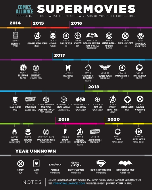 The infographic referenced in todays show, from comicsalliance.com